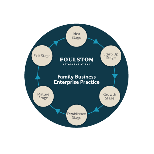Family Business Enterprise Life Cycle Infographic